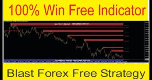 100% Win No Loss Indicator + Strategy Free | Best Forex Secret Trading Strategy by TaniForex in Urdu