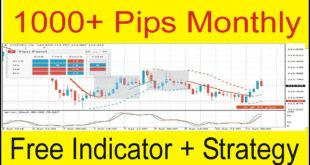 Forex Tipu CCI Amazing Indicator Strategy that works ! D1 Strategy in Urdu Hindi By TaniForex