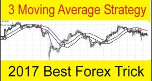 Rsi Indicator and 3 Moving Average Mix Up Forex H1 Trading Strategy in Urdu and Hindi by Tani Forex