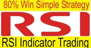 RSI Indicator Simple Forex 80% Win Strategy