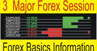 Definition of Session 3 Major Trading Session in Forex Market