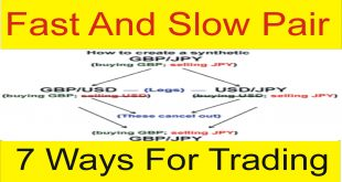 9 Ways to Forex Trading | Slow and Fast Pairs