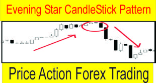 Price Action Forex Strategy And Evening Star Candle Stick Pattern