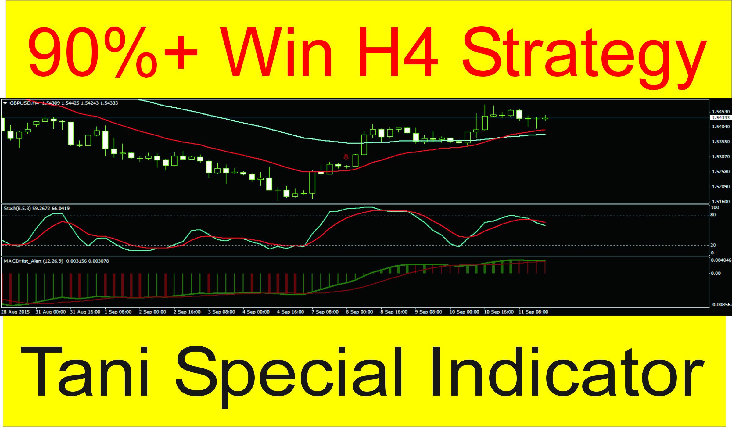 forex h4 stratégia
