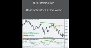 Free Forex Trend Indicator and Profitable Strategy That's Work