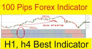 Best Forex 100 Pips Indicator and Strategy Free