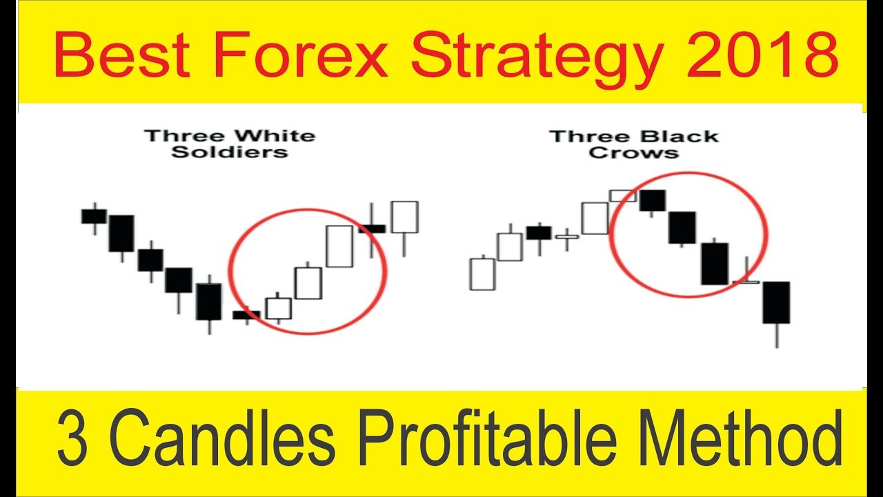 Profitable forex trading strategies