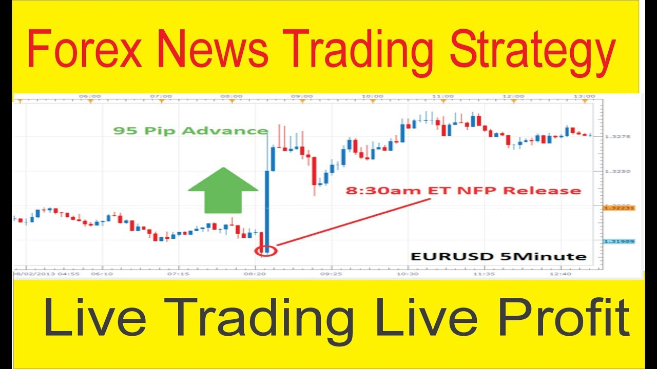 Forex one minute news trading strategy