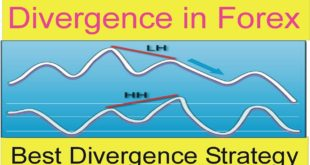 What is Divergence in Forex | Best Divergence Forex Trading Strategy In Urdu and Hindi By Tani Forx