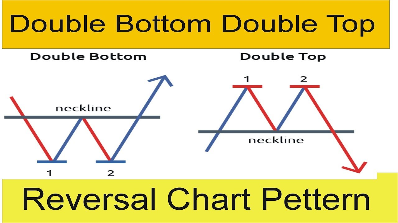 What is Double Bottom Double Top and Reversal Chart Pettern Tani Forex New Tutorial in Hindi ...