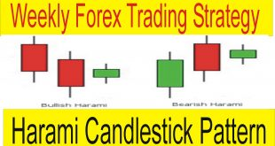 Harami Candlestick Pattern Weekly Forex Trading Strategy