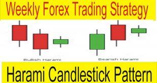 Harami Bearish Candlestick Pattern Weekly Forex Trading Strategy