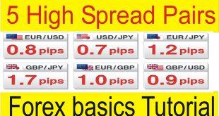 Top 5 High Spread Currency Pair Forex basics Tutorial In Urdu