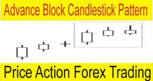 Advance Block Candlestick Pattern Price Action Forex Trading