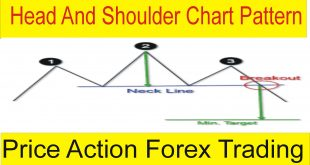 Head And Shoulders Chart Pattern Forex Trading Price Action Tutorial