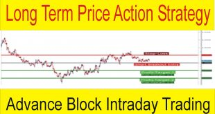 Advance Block Candlestick Pattern Intraday Forex Trading Strategy