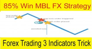 85% Win All Time Frame MBL MT4 Strategy