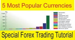 5 Most Popular Currencies For Trading In Urdu