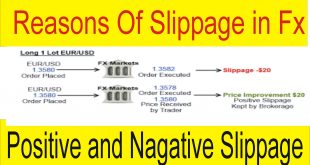 Reasons Of Slippage in Forex Trading | Tani Forex beginners tutorial