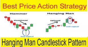 Price Action Trading Strategy Hanging Man Candlestick Pattern