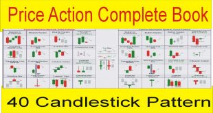 Complete Price Action 40 Candlestick Pattern Book