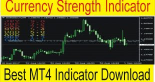MT4 Currency Strength Indicator Free Download