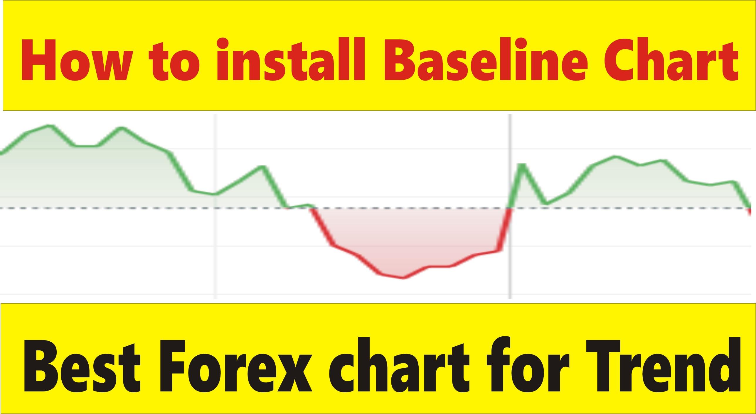 Baseline indicator mt4