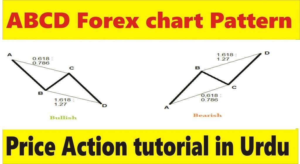 Forex training in urdu part-8