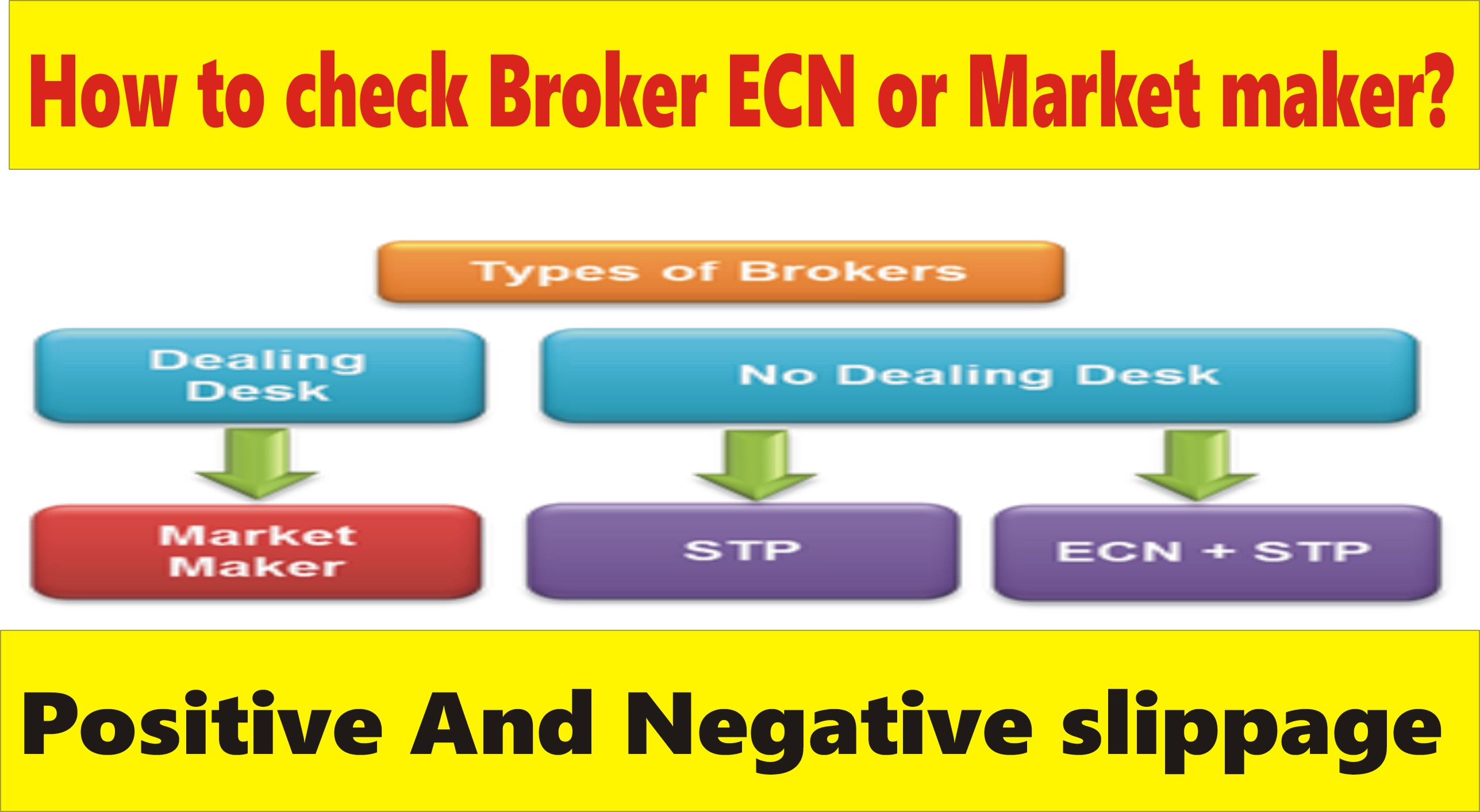 Forex broker without slippage