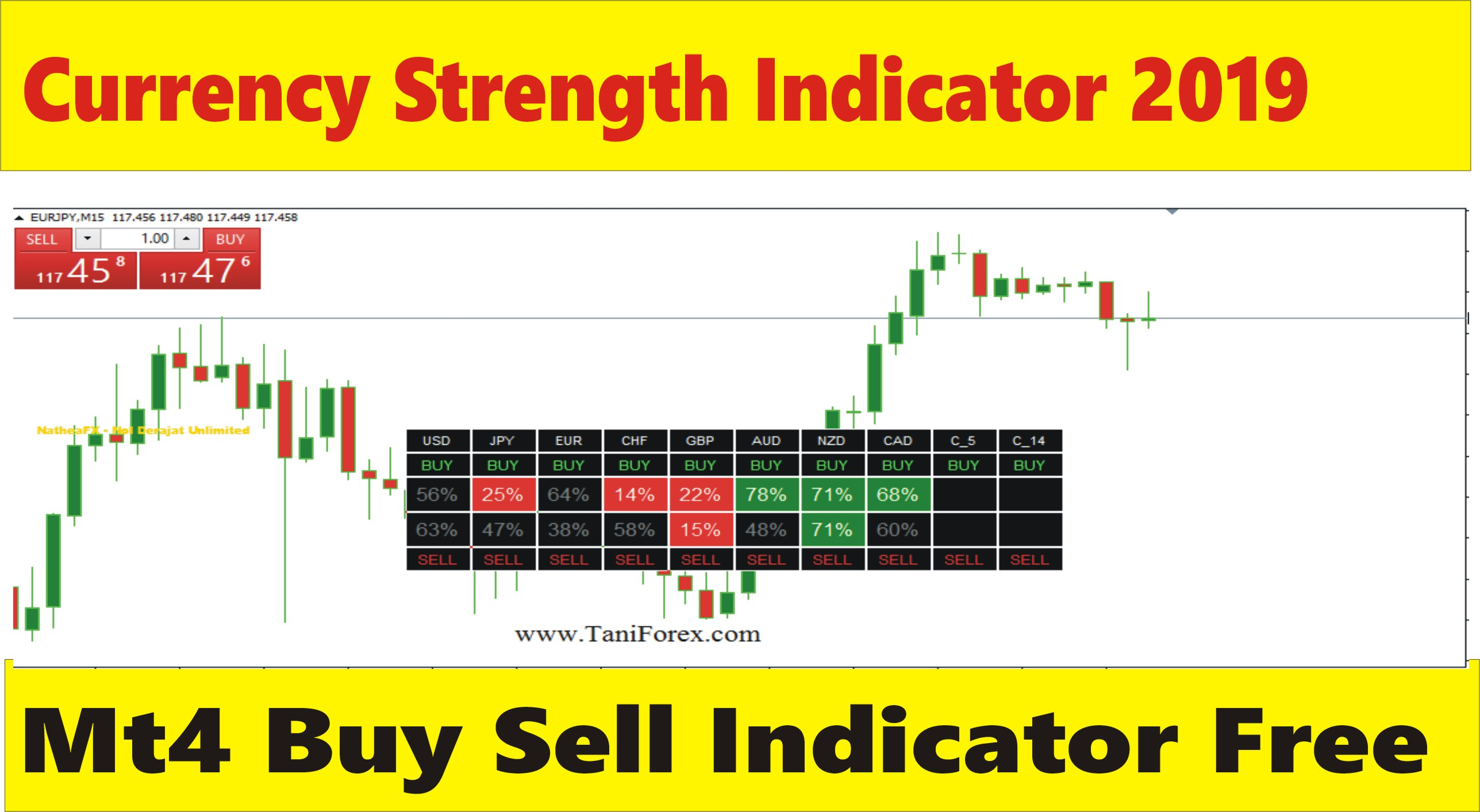 Currency Strength Indicator 2019 Updated Version Free Download Urdu